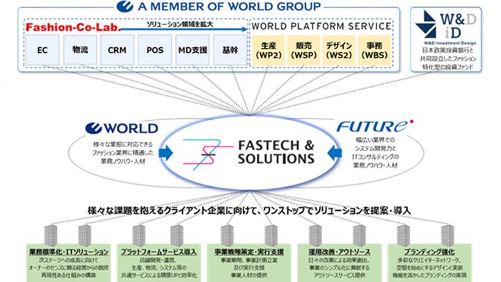 ワールドグループがワンストップで提供するデジタルソリューション全体イメージ画像